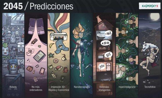 kaspersky_predicciones2045