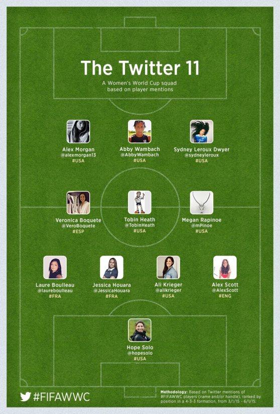 twitter_FIFAWWC15