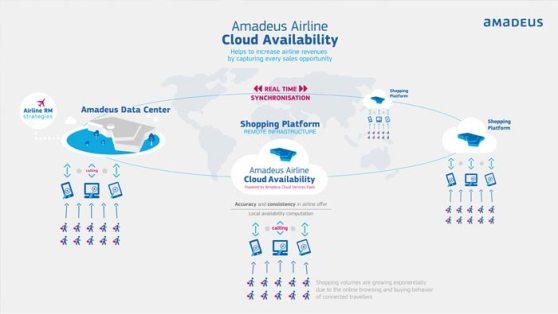 amadeus_cloud-acailability