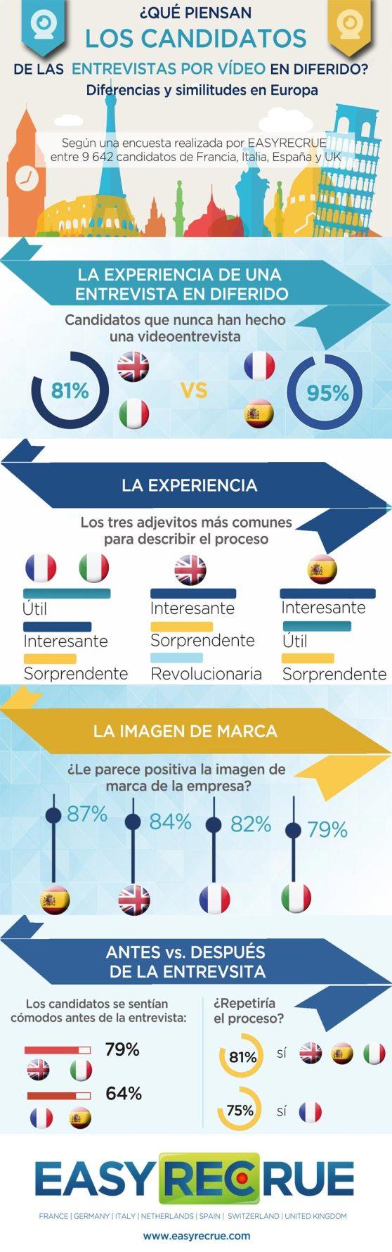 infografia_easyrecrue_candidatos