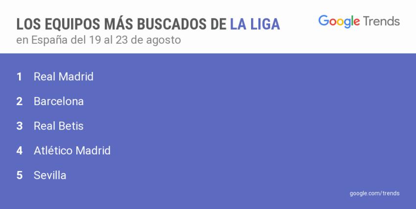 google_equipos-mas-buscados-19-22agosto