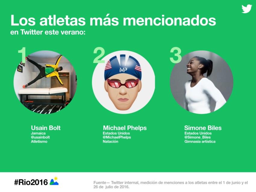 twitter_los_atletas_mas_mencionados