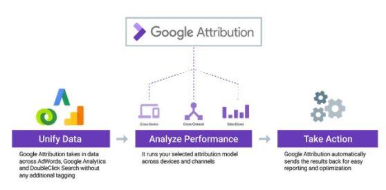 google_attribution