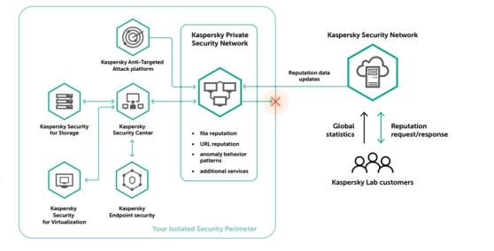 kaspersky_private-security-network.jpg