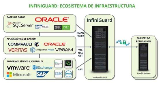 varios_infinidat_ecosistema-infraestructur.jpg