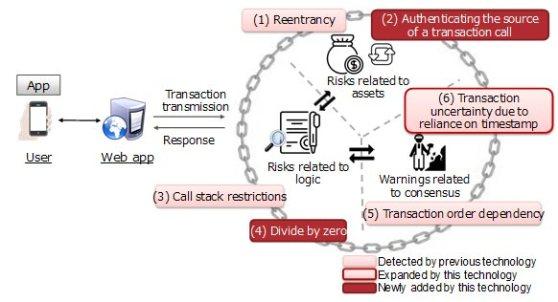fujitsu_riesgos-blockchain.jpg