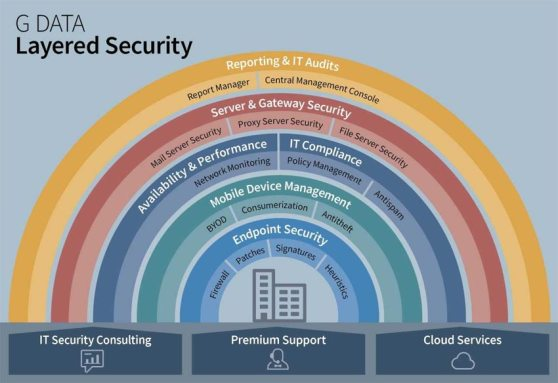 gdata_layered-security