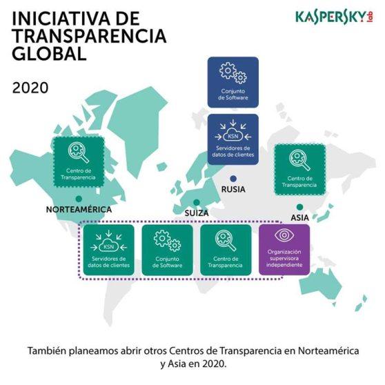 kaspersky_iniciativa-transparencia-global2020.jpg