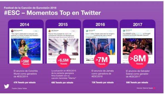 twitter_momentos-top-eurovision.jpg