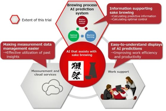 fujitsu_inteligencia-artificial-fabricacion-sake.jpg