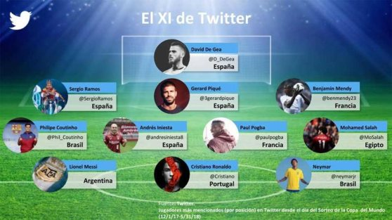 twitter_el-xi-de-twitter