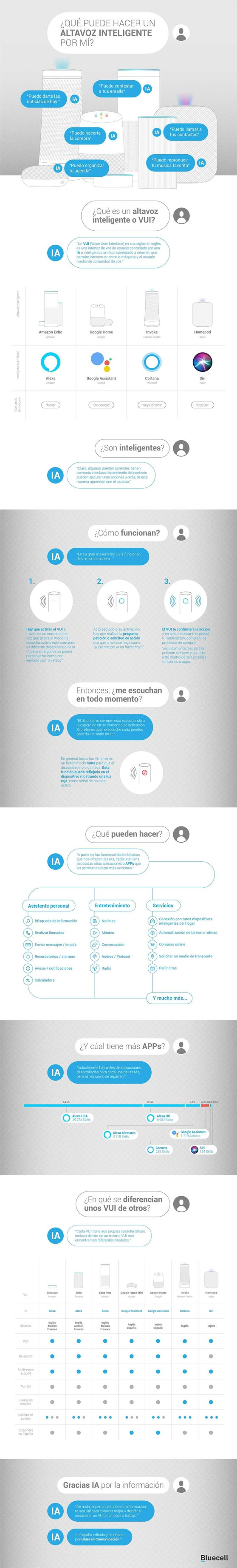 infografia_bluecell_altavoz-inteligente