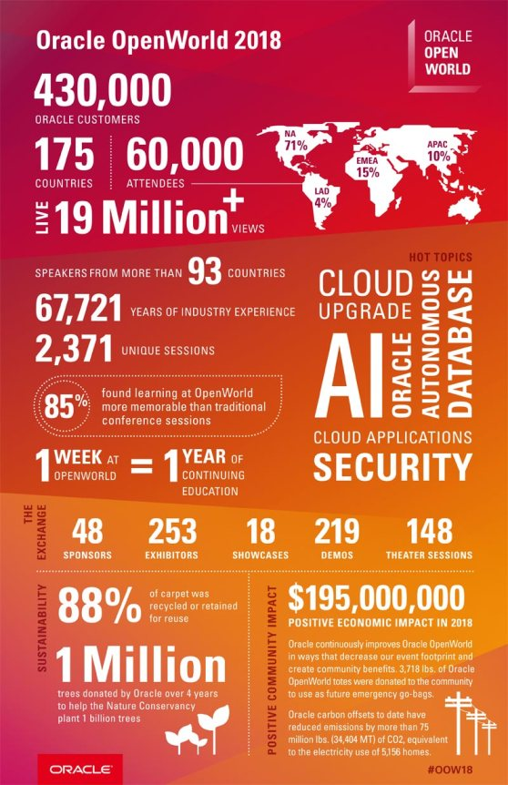 infografia_oracle-openworld-2018.jpg