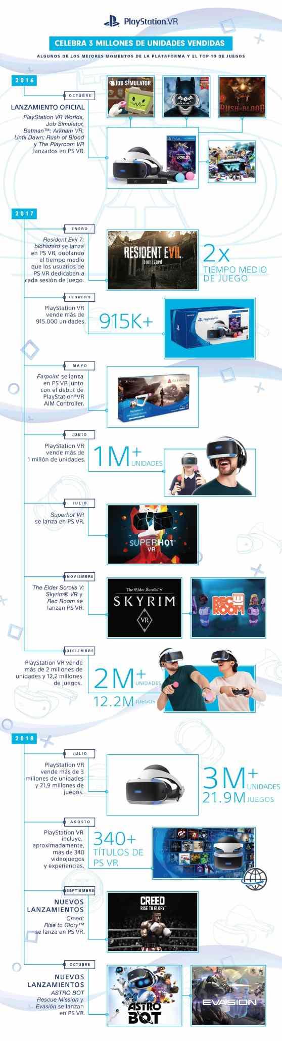 PS_VR_Infografía_2_Aniversario