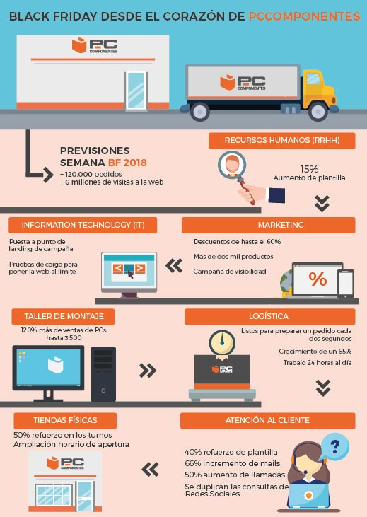 infografia_pccomponentes_black-friday