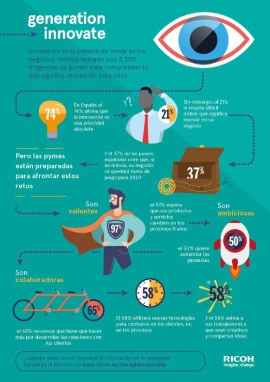 infografia_ricoh_falta-de-innovacion