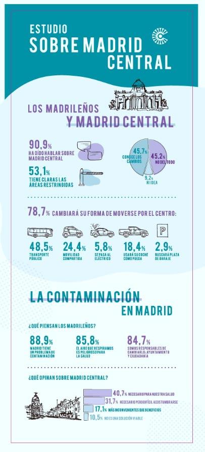 infografia_zity_madrid-central1