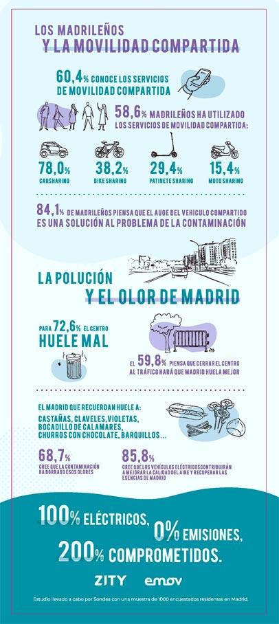 infografia_zity_madrid-central2