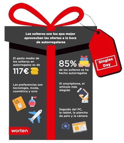 worten_compras-dia-del-soltero