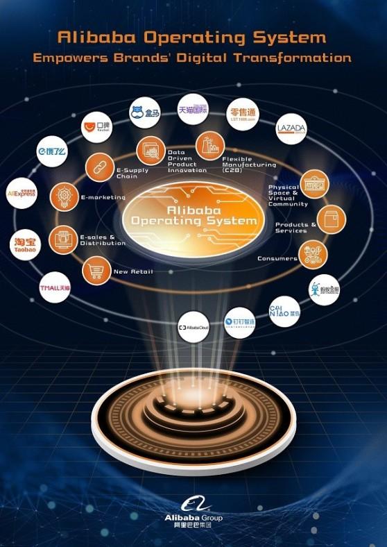 varios_alibaba-operation-system.jpg