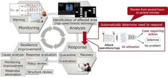 fujitsu_diagrama-inteligencia-artificial.jpg