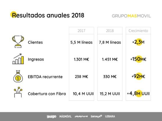 telefonia_grupo-masmovil_resultados2018