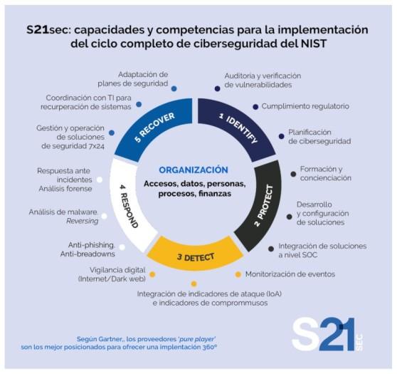s21_capacidades-competencias.jpg