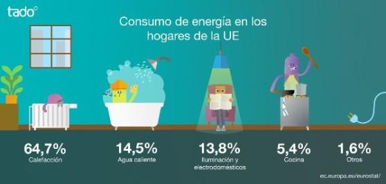 varios_tado_consumo-energia.jpg
