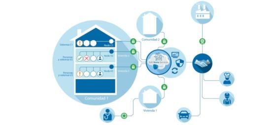 s2grupo_smart-home.jpg