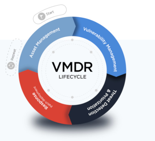 qualys_vmdr-lifecycle