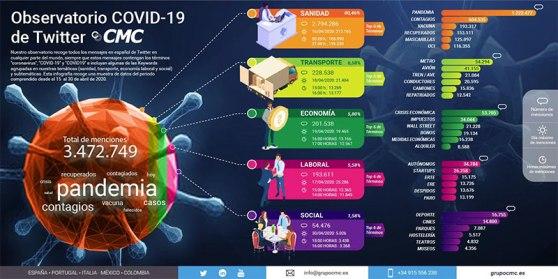 infografia_grupocmc_covid19